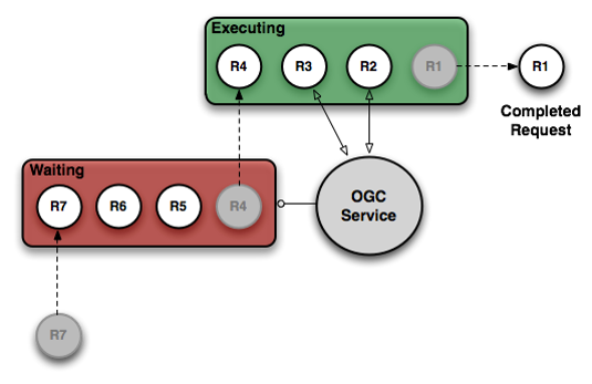 Tuning Control Flow Settings — GeoServer Training