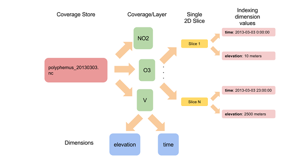 NetCDF-family serving basics — GeoServer Training